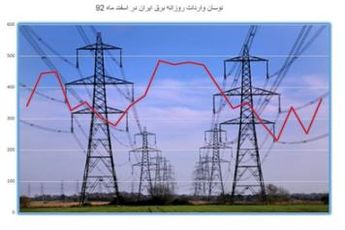 ۱۵۵۵مگاوات برق صادر و ۴۰۰ مگاوات وارد شد