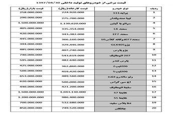 قیمت خودرو امروز ۱۳۹۷/۰۴/۳۰  نوسان 100 تا 500 هزار تومانی قیمت