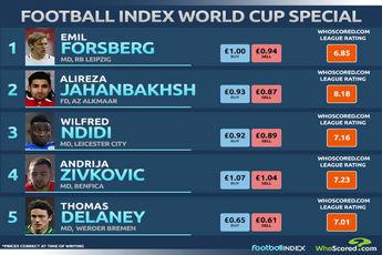 فوتبالیست جوان  کشورمان در میان 5 پدیده جام جهانی 2018